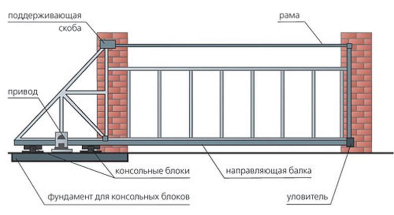 Конструкция раздвижных ворот