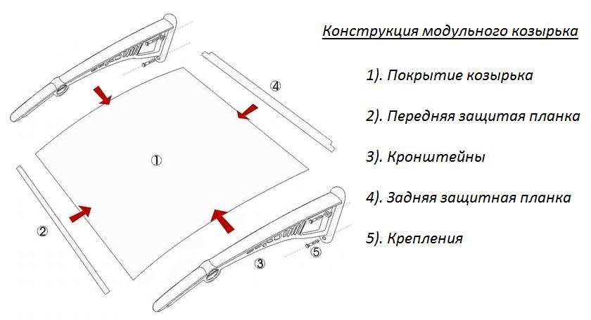 Конструкция модульного козырька