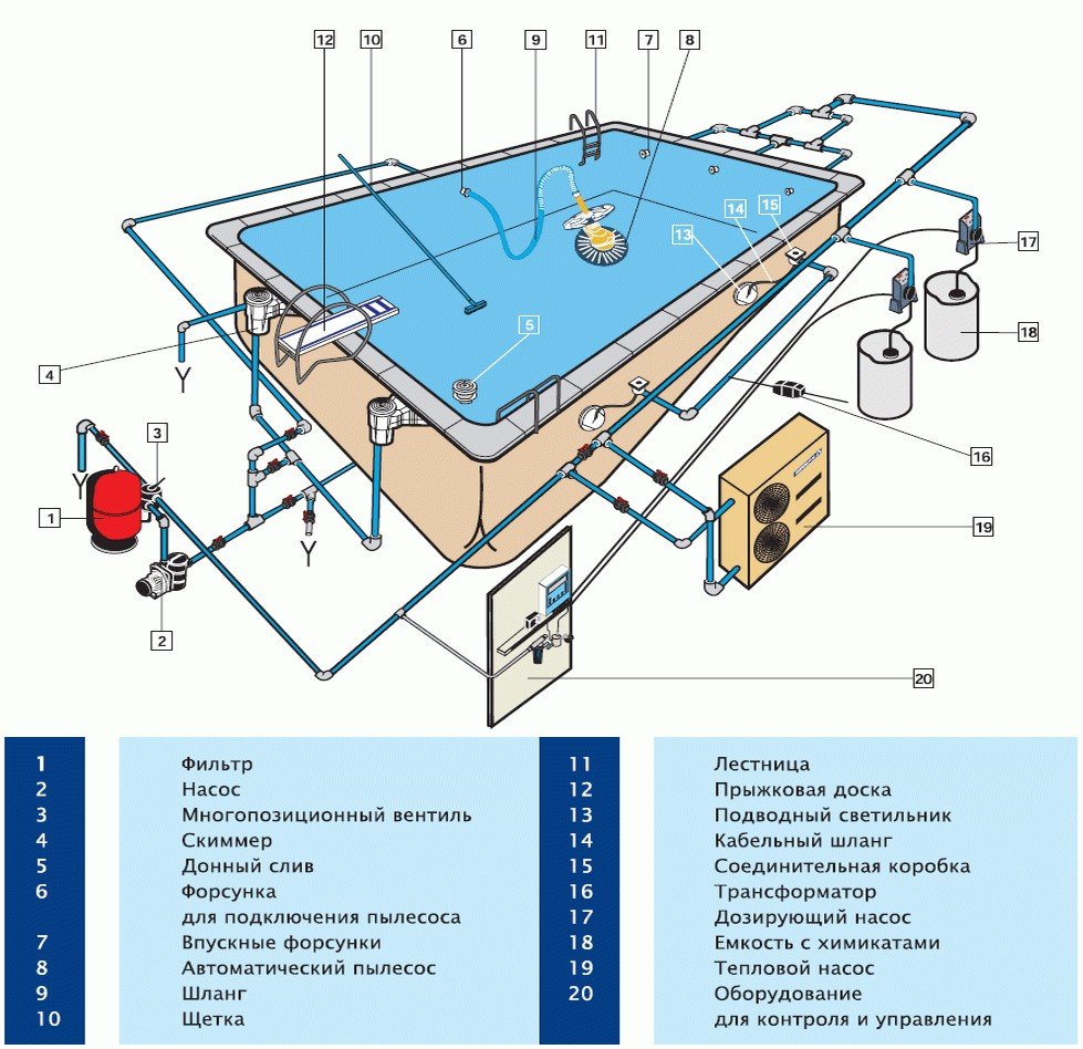 Проект вкопанного бассейна