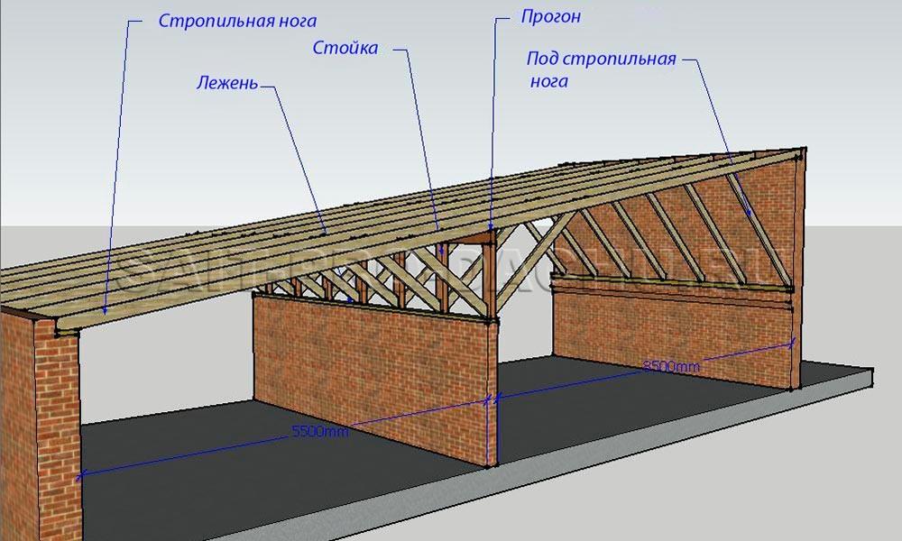 односкатная крыша своими руками пошагово фото