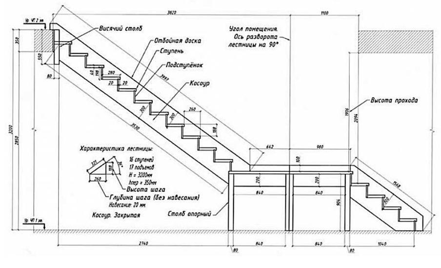 Развёртка лестницы