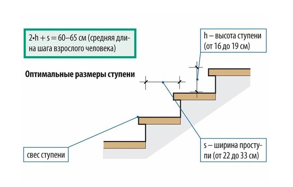 Определение размеров ступеней