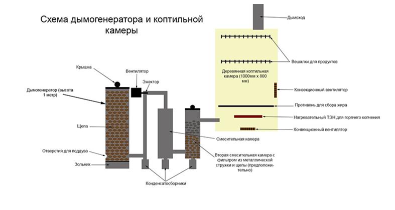 Наличие дымогенератора