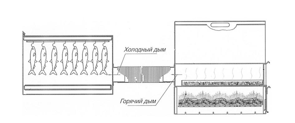 Процесс копчения
