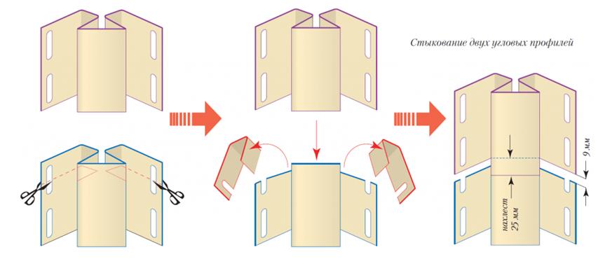 Стыковка внутренней панели