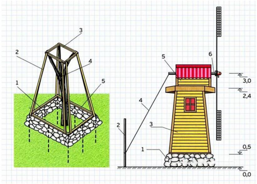 Пример мельницы на фундаменте
