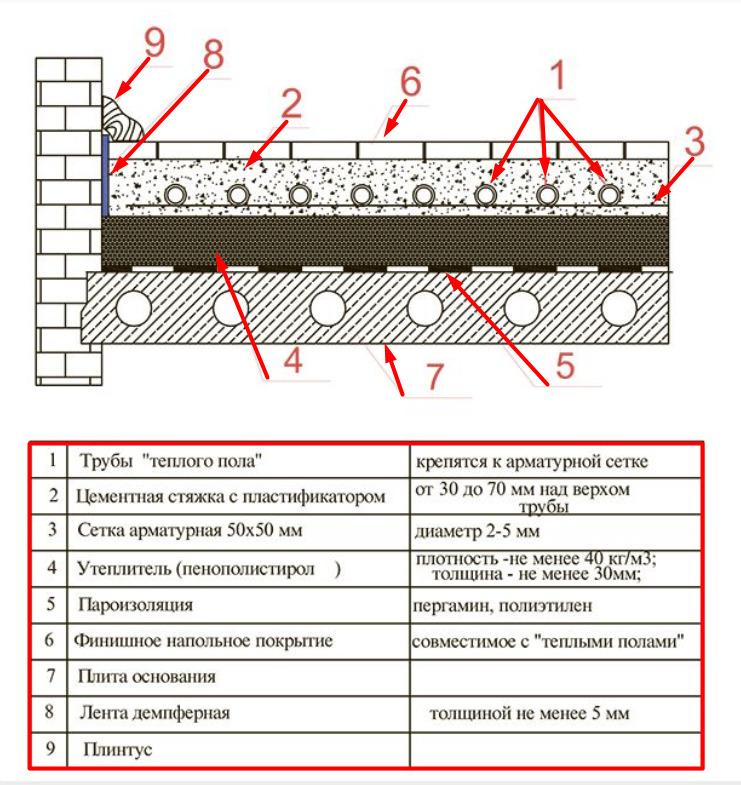 Схема теплого пола с водяной системой