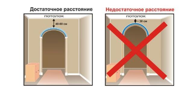 Размер арки