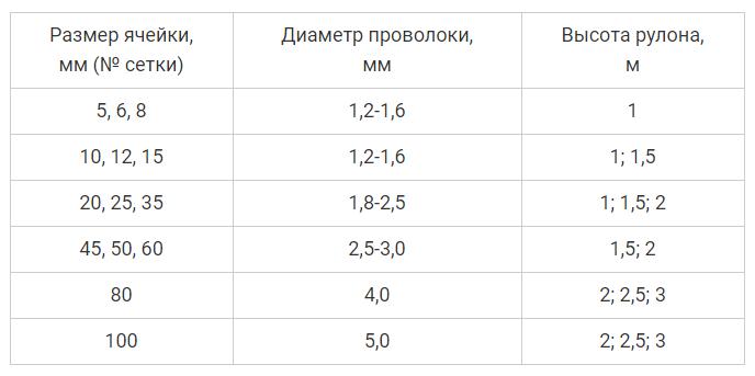 Таблица с параметрами