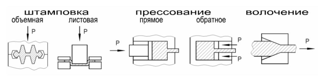 Этапы ковки