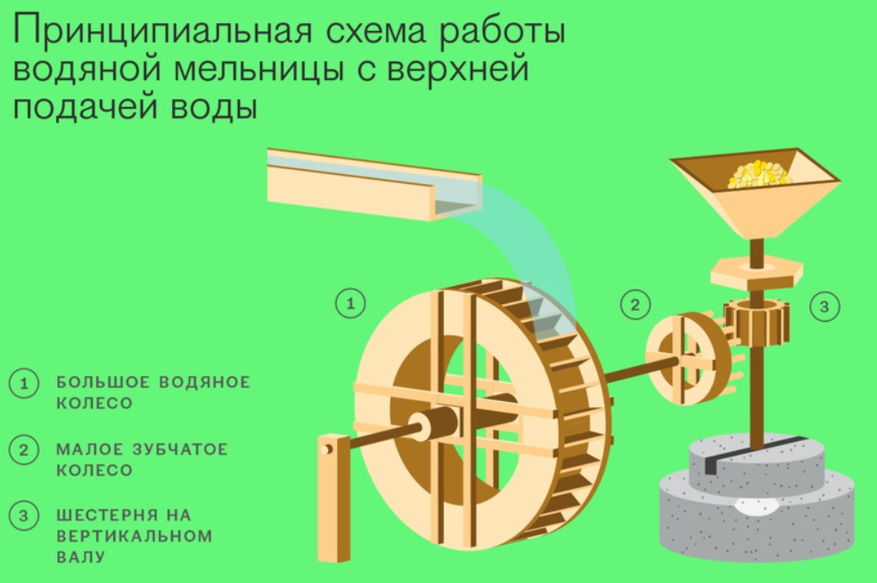 Схема мельнички