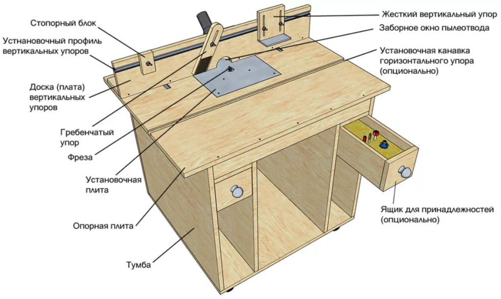 Элементы стола